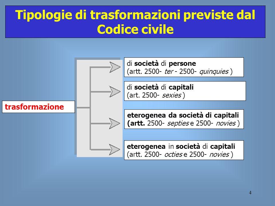 Tipologie di trasformazioni previste dal Codice civile