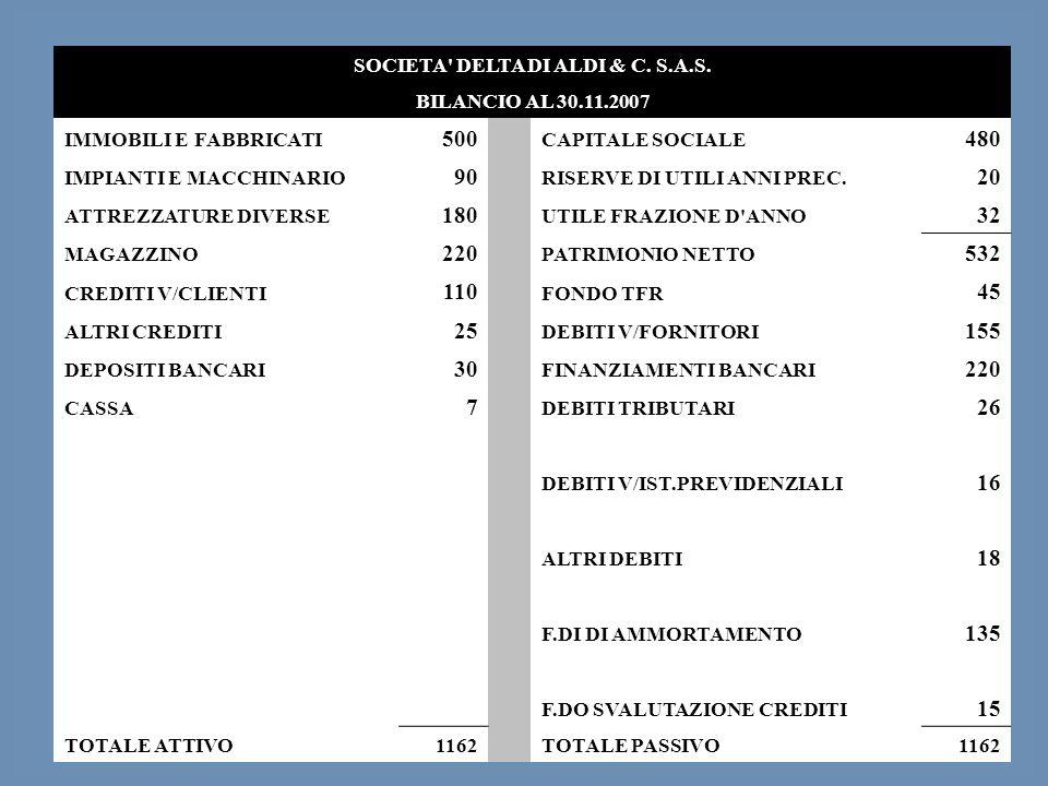 SOCIETA DELTA DI ALDI & C. S.A.S.