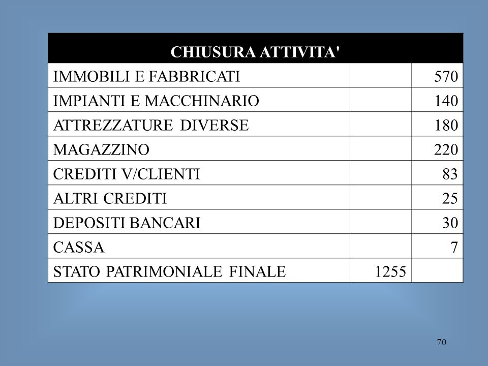 CHIUSURA ATTIVITA IMMOBILI E FABBRICATI. 570. IMPIANTI E MACCHINARIO. 140. ATTREZZATURE DIVERSE.
