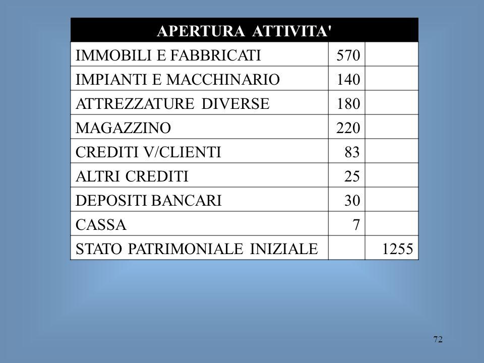 APERTURA ATTIVITA IMMOBILI E FABBRICATI. 570. IMPIANTI E MACCHINARIO. 140. ATTREZZATURE DIVERSE.