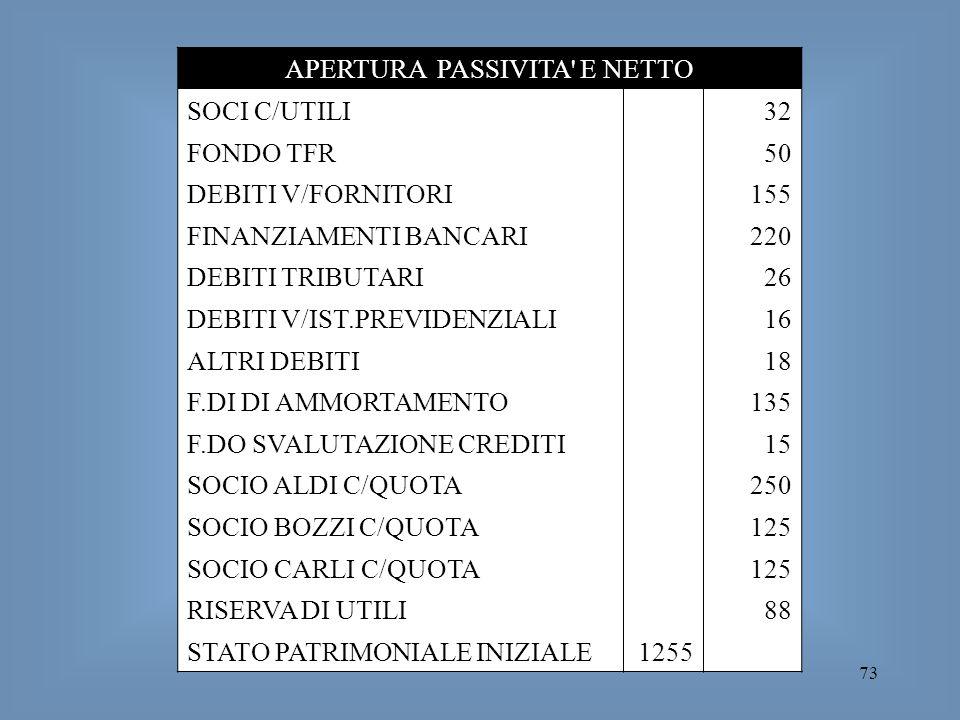 APERTURA PASSIVITA E NETTO