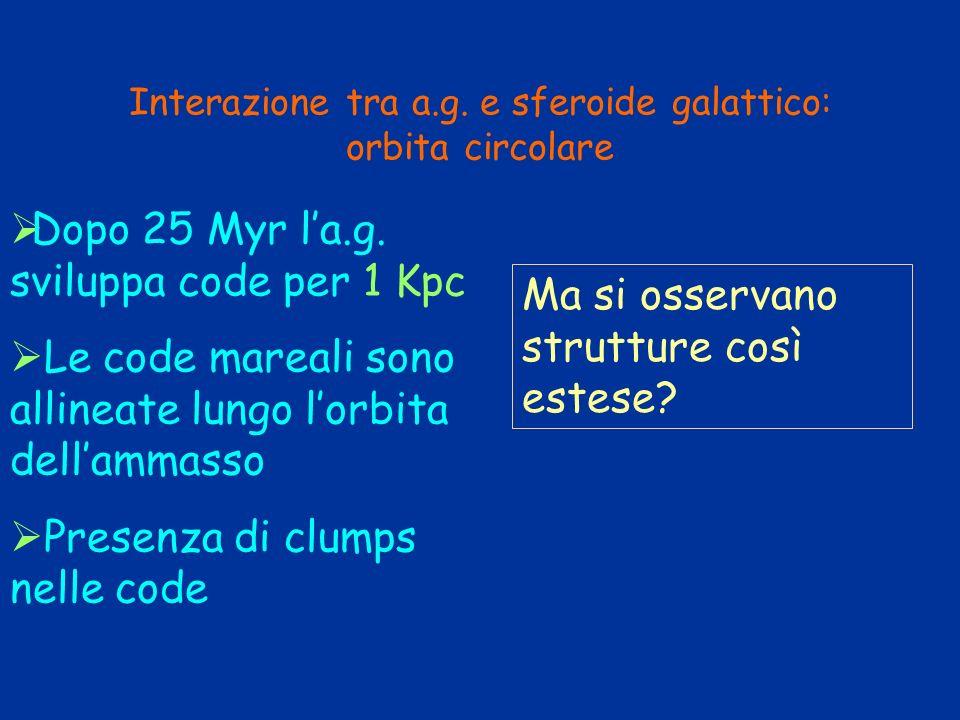 Interazione tra a.g. e sferoide galattico: orbita circolare
