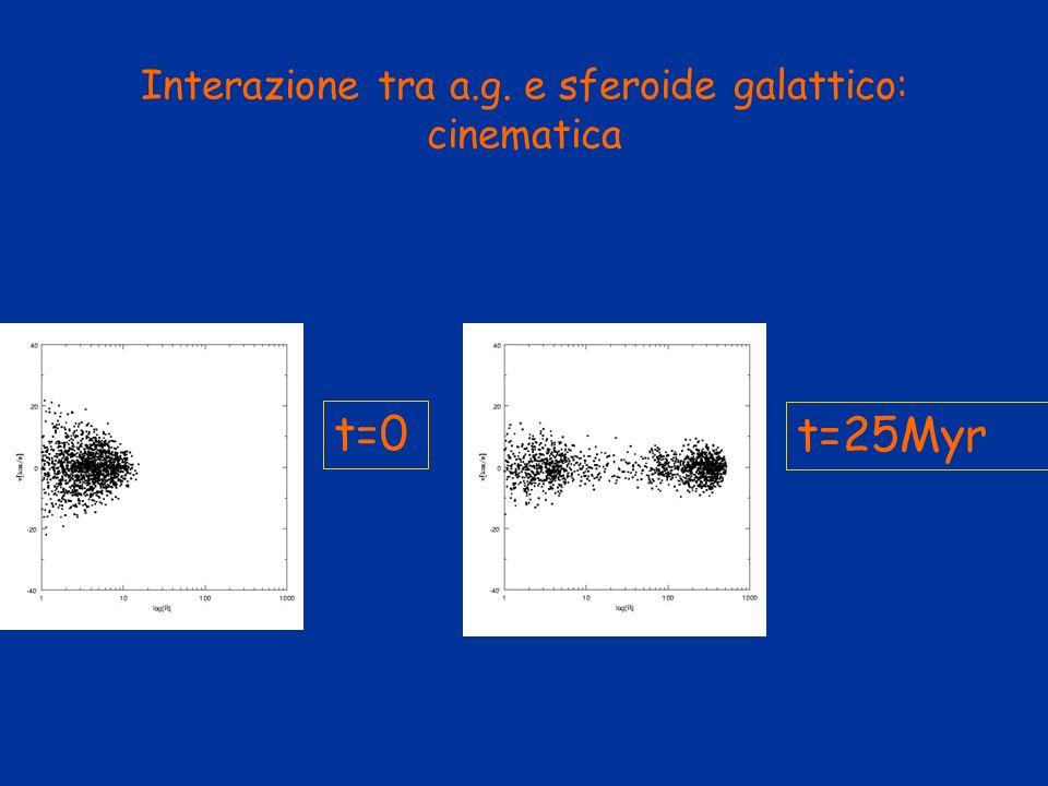 Interazione tra a.g. e sferoide galattico: cinematica