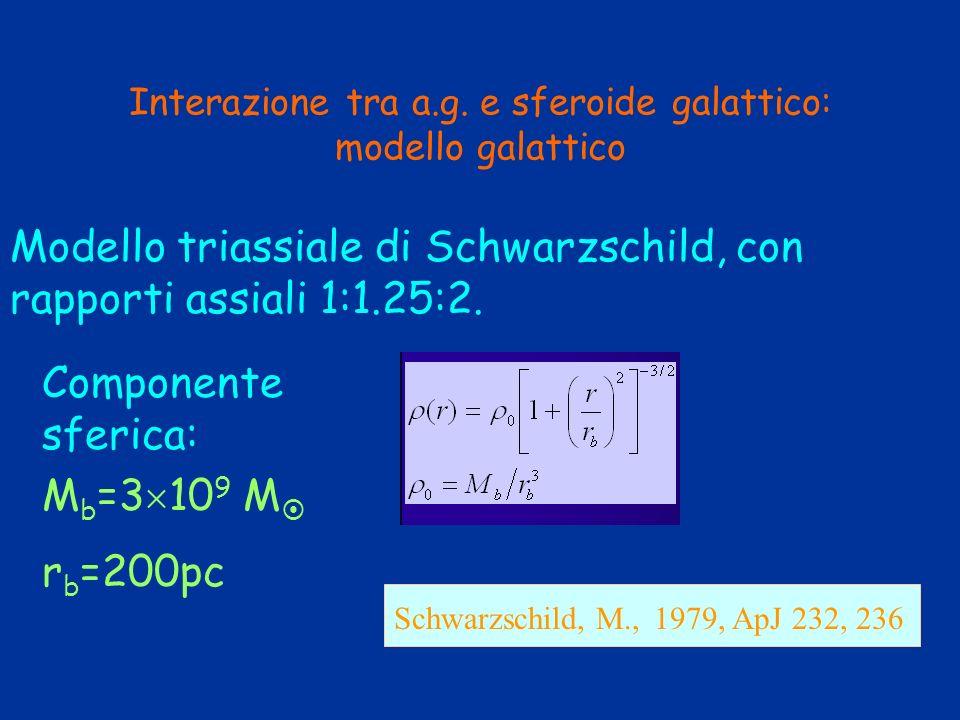 Interazione tra a.g. e sferoide galattico: modello galattico