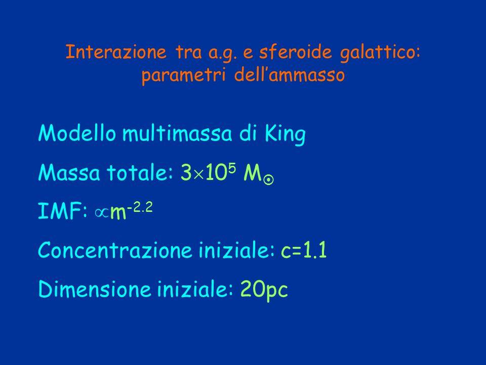 Interazione tra a.g. e sferoide galattico: parametri dell'ammasso