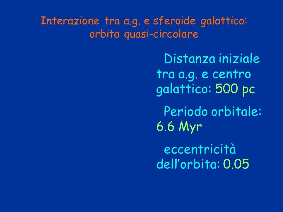 Interazione tra a.g. e sferoide galattico: orbita quasi-circolare