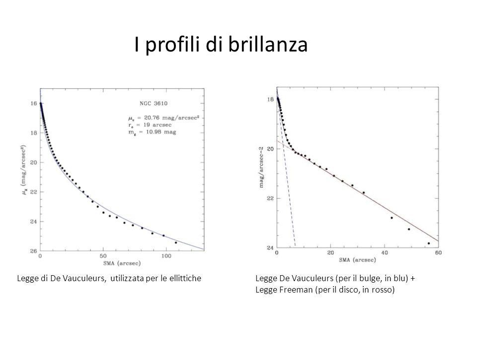I profili di brillanza Legge di De Vauculeurs, utilizzata per le ellittiche. Legge De Vauculeurs (per il bulge, in blu) +