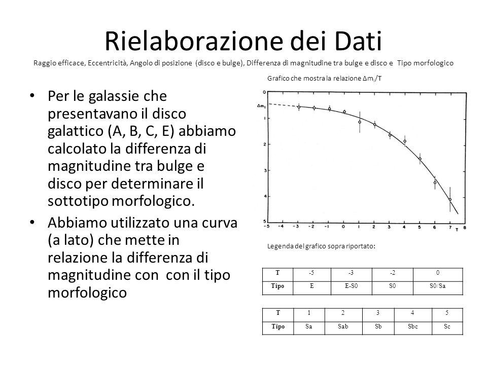 Rielaborazione dei Dati Raggio efficace, Eccentricità, Angolo di posizione (disco e bulge), Differenza di magnitudine tra bulge e disco e Tipo morfologico