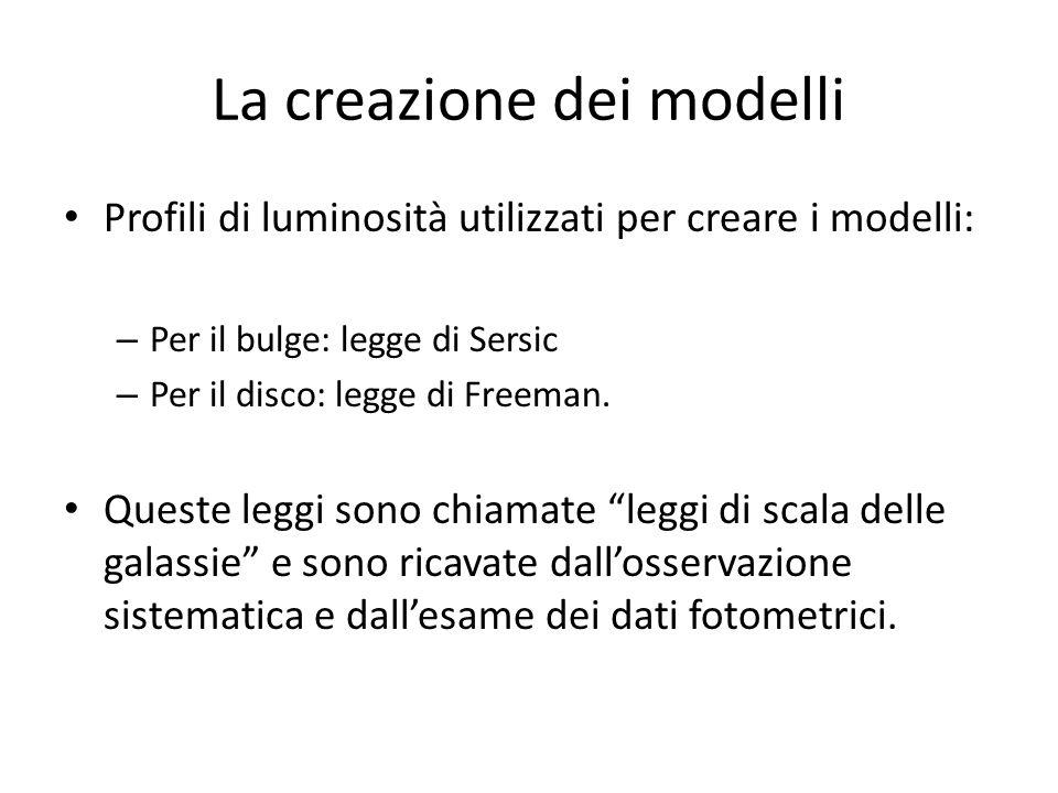 La creazione dei modelli