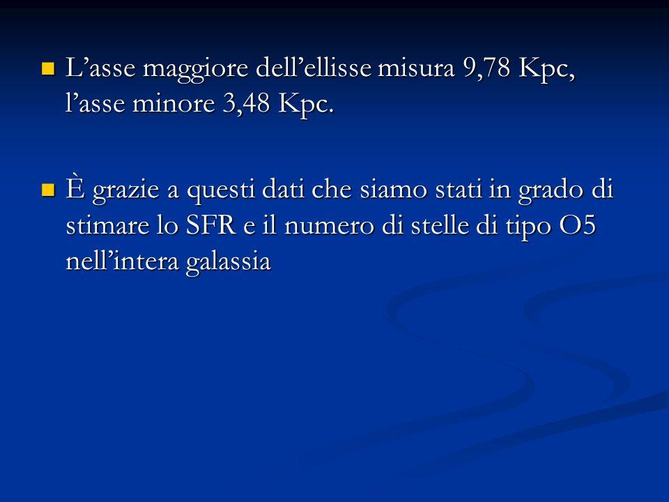 L'asse maggiore dell'ellisse misura 9,78 Kpc, l'asse minore 3,48 Kpc.