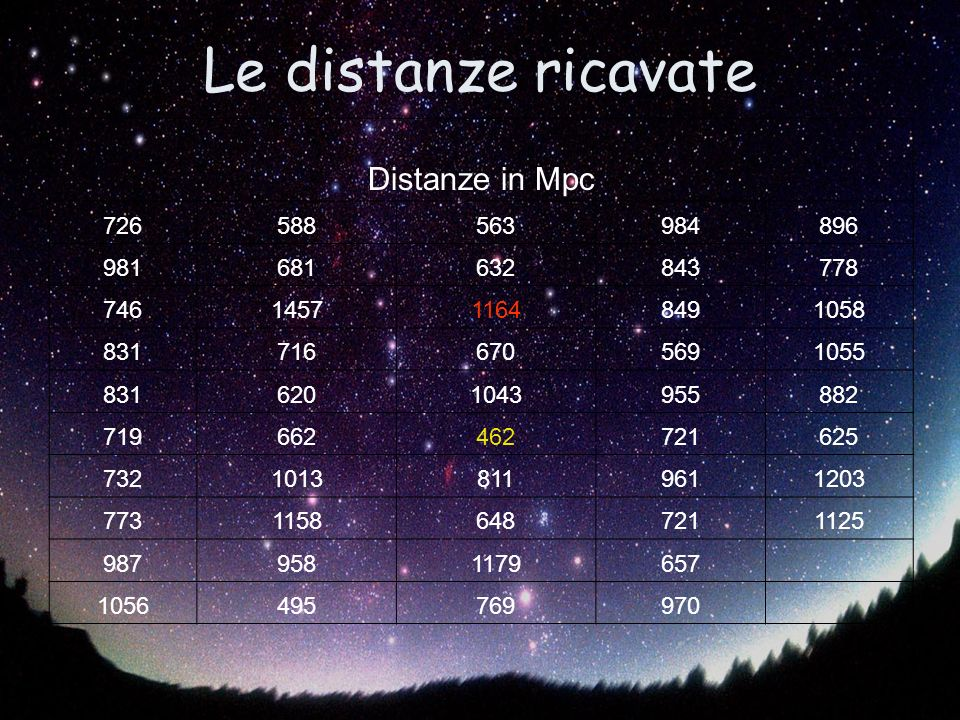 Le distanze ricavate Distanze in Mpc 726 588 563 984 896 981 681 632