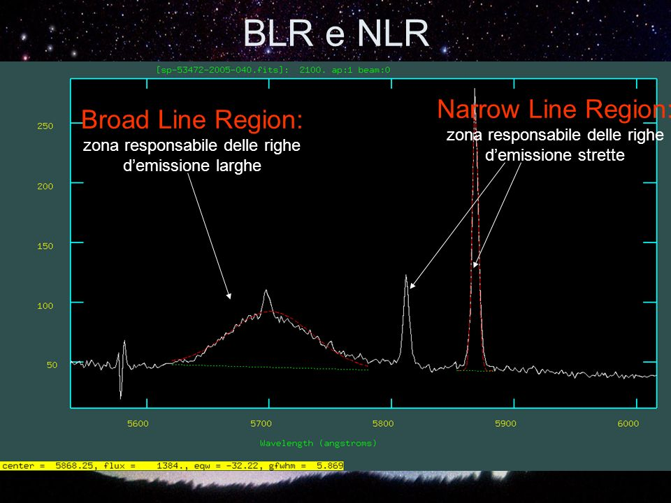 BLR e NLR Narrow Line Region: Broad Line Region: