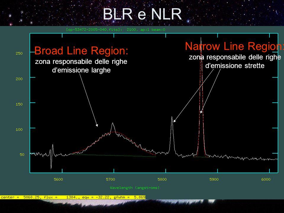 BLR e NLR Narrow Line Region: Broad Line Region: