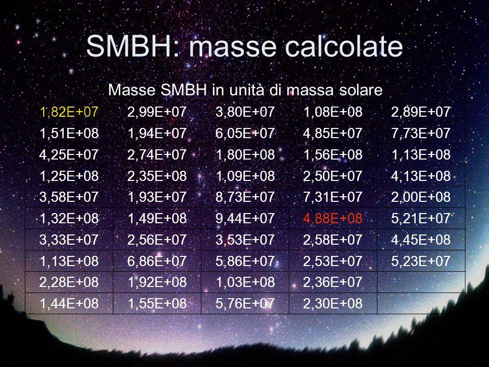 Masse SMBH in unità di massa solare