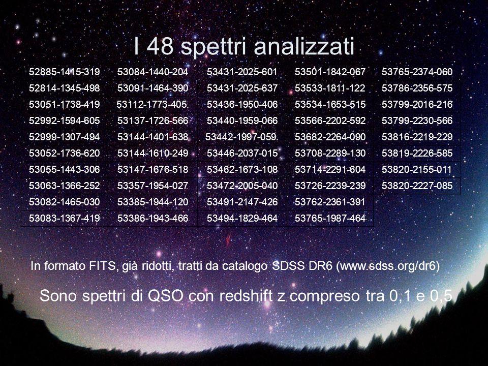I 48 spettri analizzati 52885-1415-319. 53084-1440-204. 53431-2025-601. 53501-1842-067. 53765-2374-060.