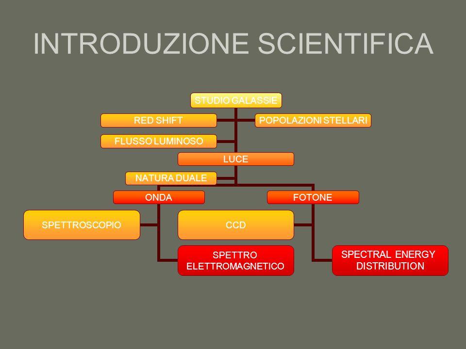 INTRODUZIONE SCIENTIFICA