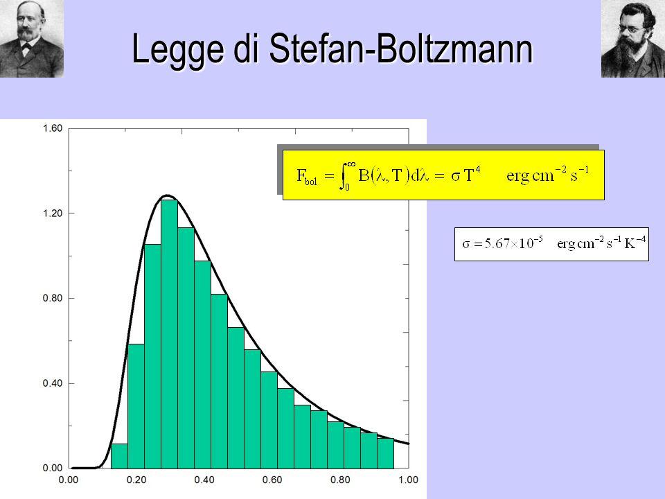 Legge di Stefan-Boltzmann