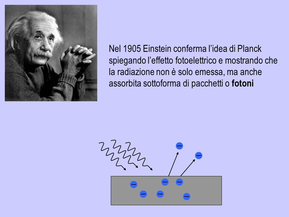 Nel 1905 Einstein conferma l'idea di Planck spiegando l'effetto fotoelettrico e mostrando che la radiazione non è solo emessa, ma anche assorbita sottoforma di pacchetti o fotoni
