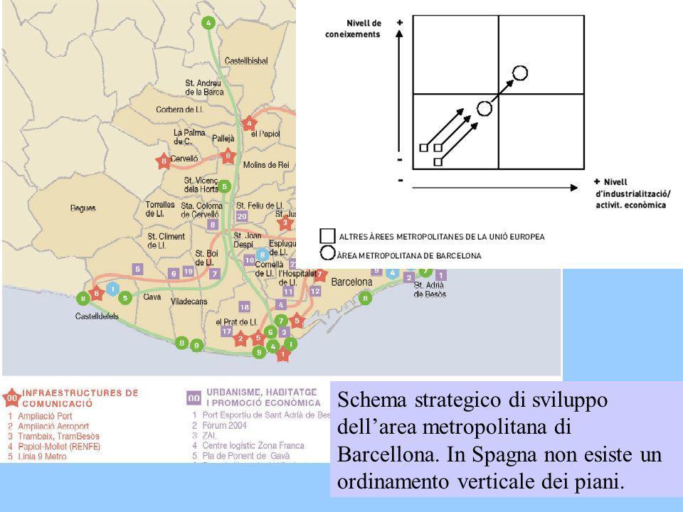 Schema strategico di sviluppo dell'area metropolitana di Barcellona