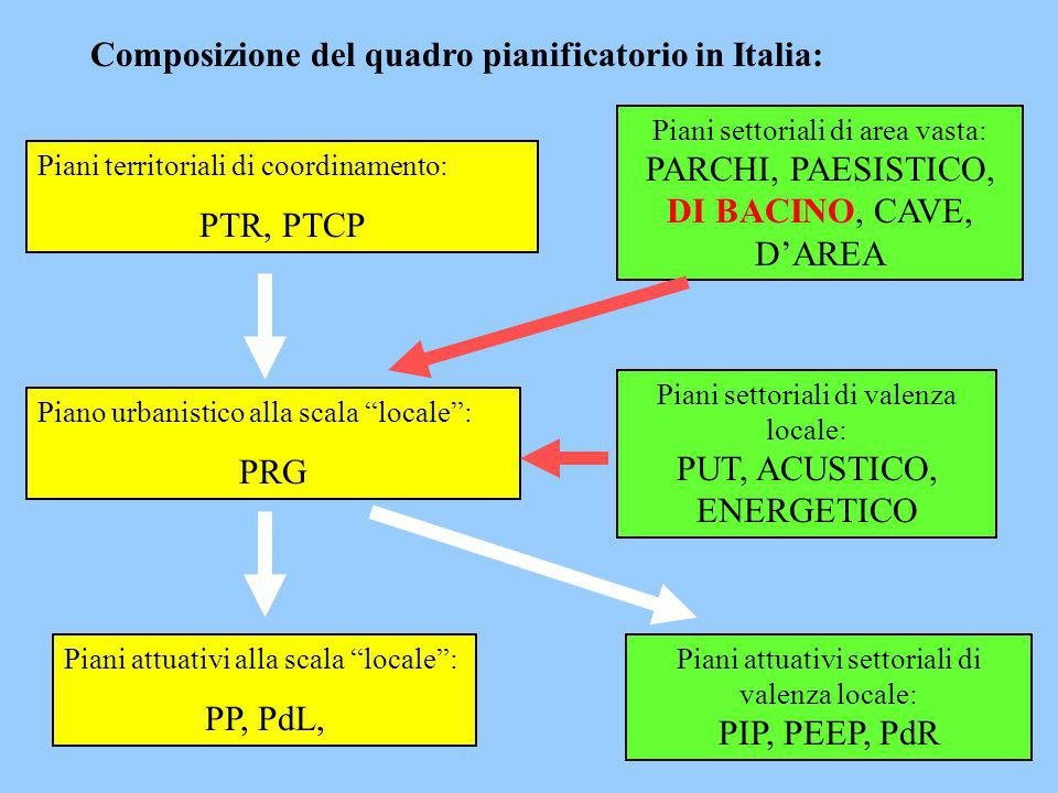 Composizione del quadro pianificatorio in Italia: