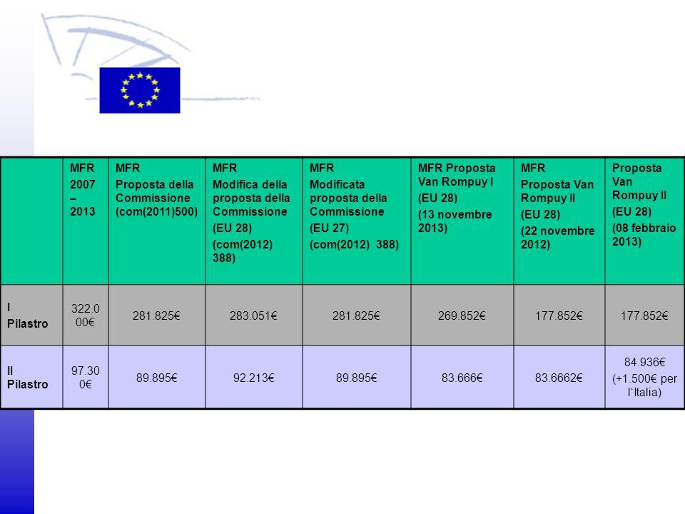 MFR 2007 – 2013. Proposta della Commissione (com(2011)500) Modifica della proposta della Commissione.