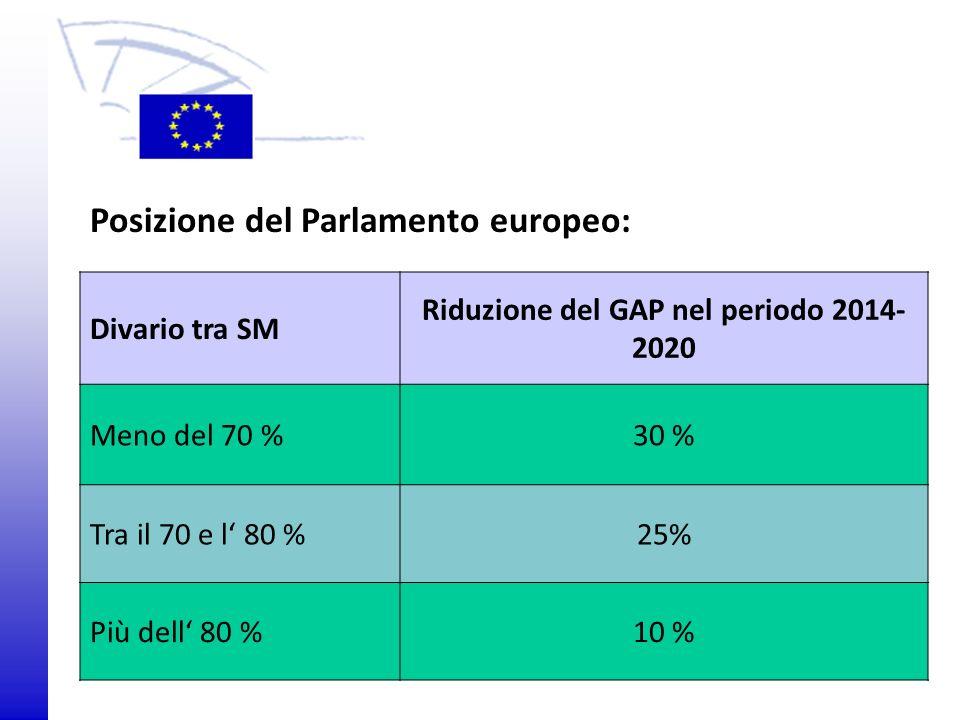 Riduzione del GAP nel periodo 2014-2020