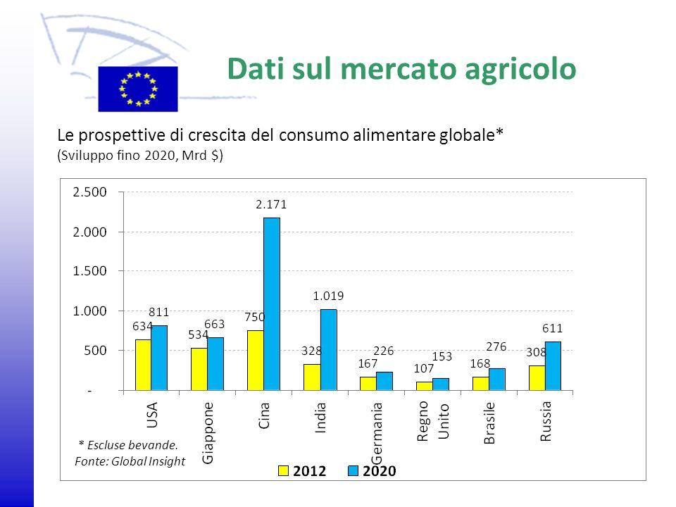 Dati sul mercato agricolo