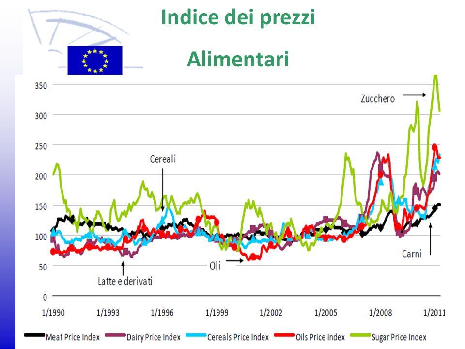 Indice dei prezzi Alimentari