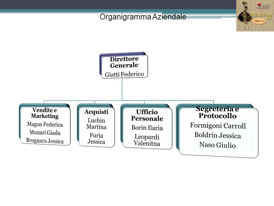 Organigramma Aziendale