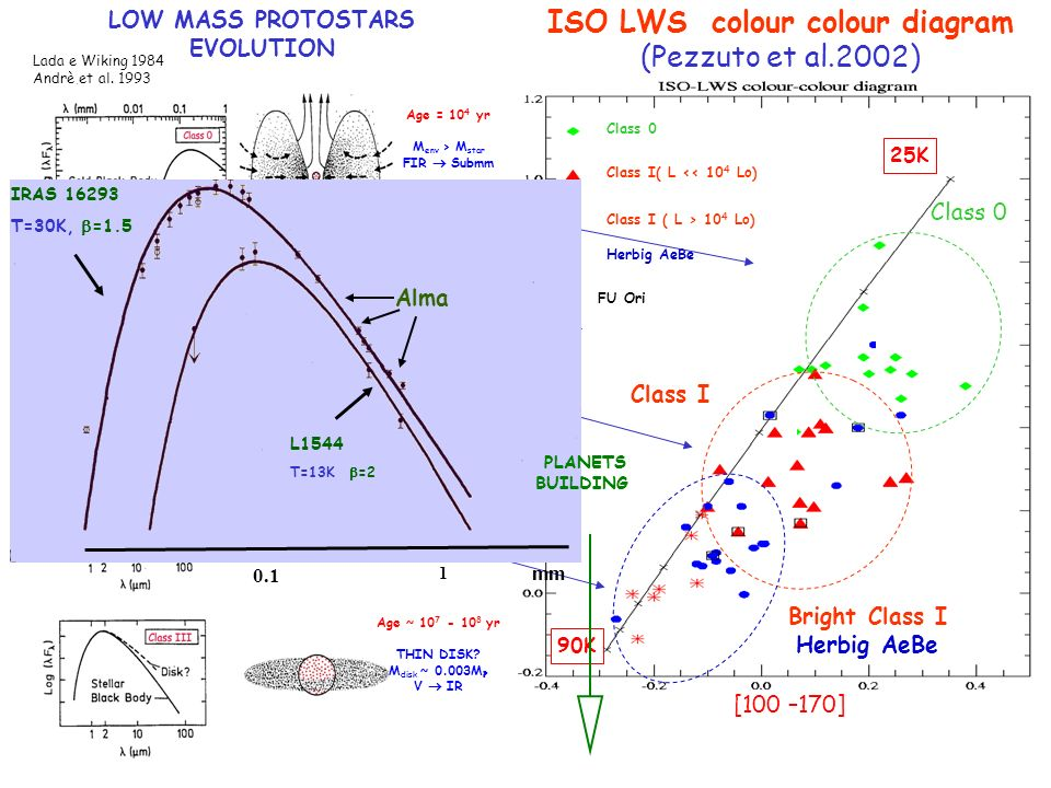 LOW MASS PROTOSTARS EVOLUTION