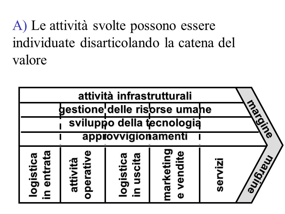 A) Le attività svolte possono essere individuate disarticolando la catena del valore