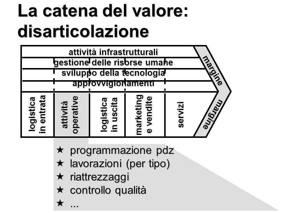 La catena del valore: disarticolazione