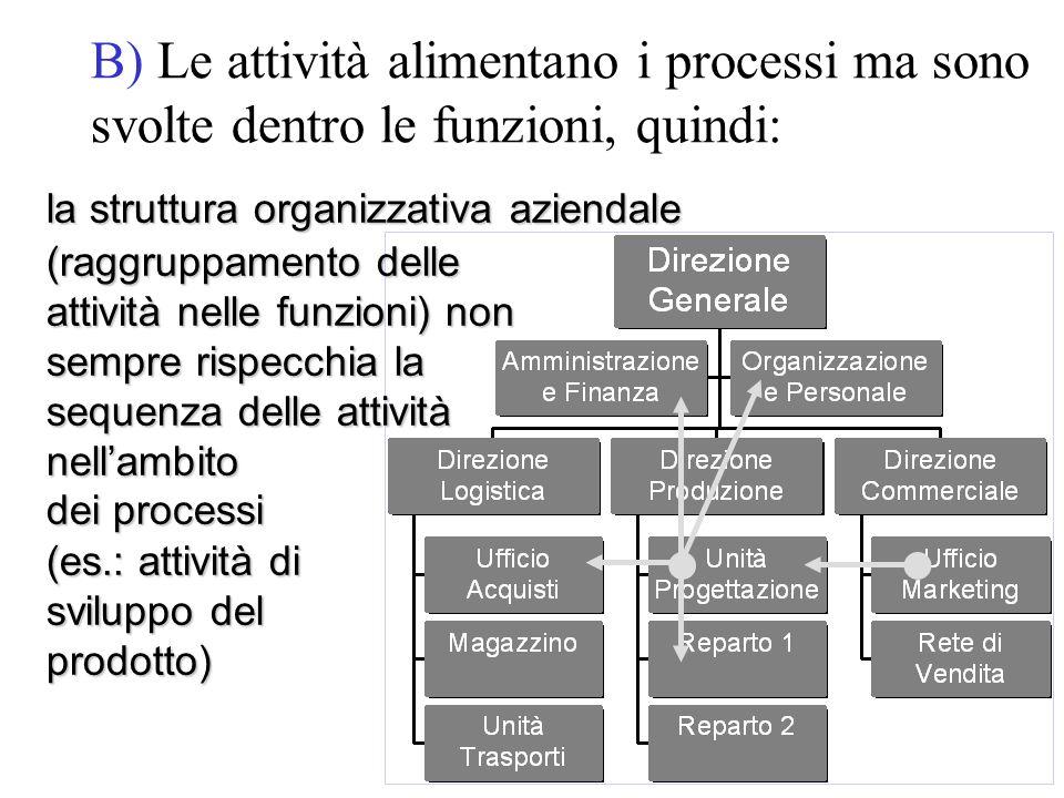 B) Le attività alimentano i processi ma sono svolte dentro le funzioni, quindi: