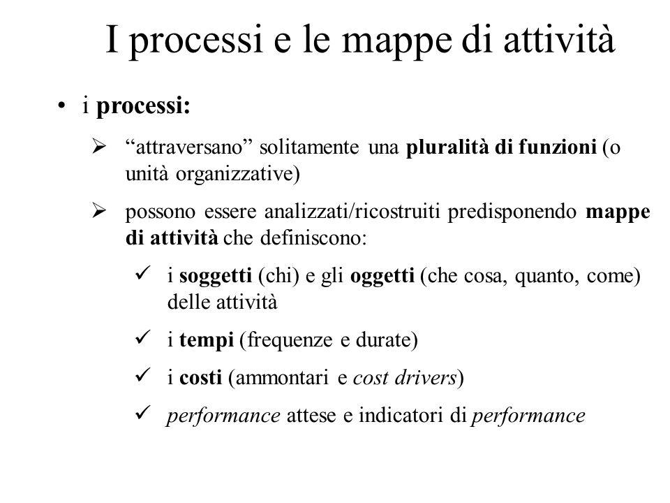 I processi e le mappe di attività