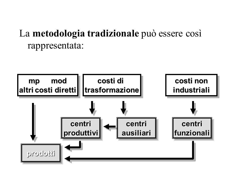 La metodologia tradizionale può essere così rappresentata: