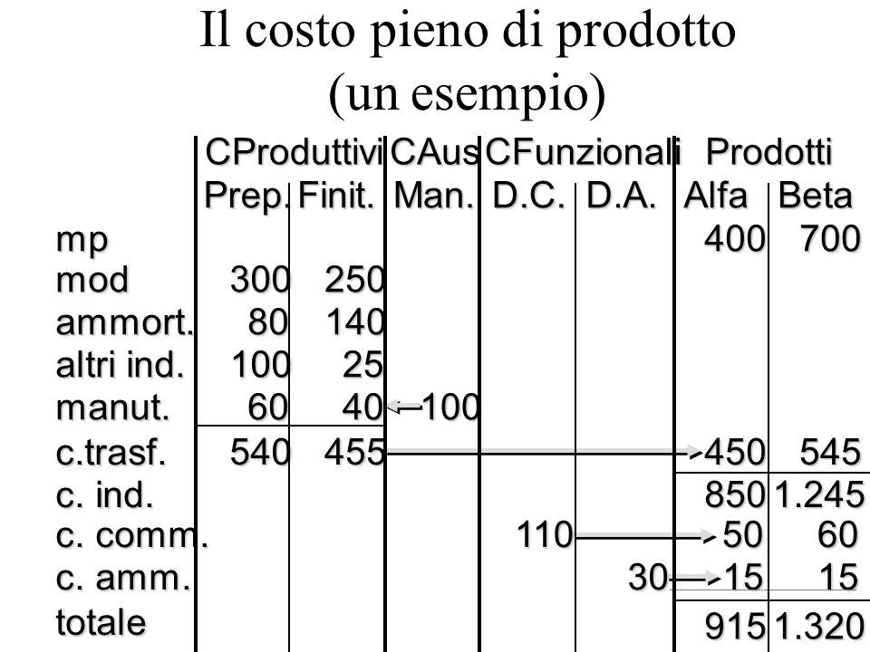 Il costo pieno di prodotto (un esempio)