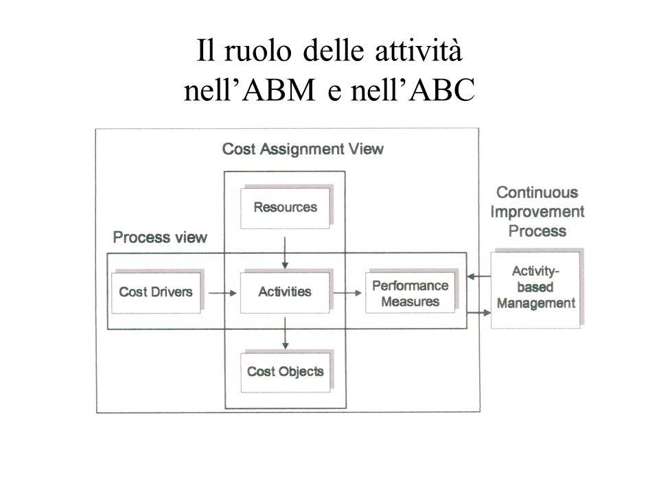 Il ruolo delle attività nell'ABM e nell'ABC