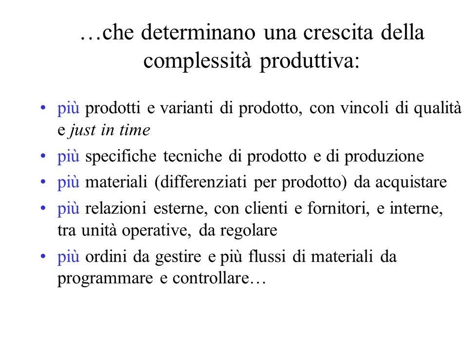 …che determinano una crescita della complessità produttiva: