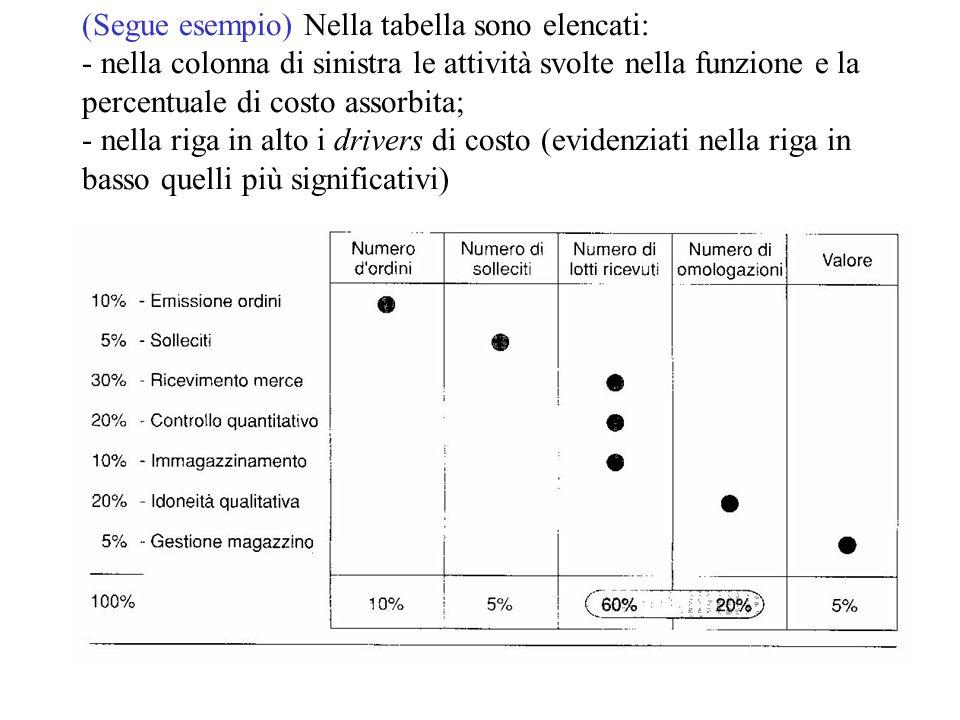 (Segue esempio) Nella tabella sono elencati: - nella colonna di sinistra le attività svolte nella funzione e la percentuale di costo assorbita; - nella riga in alto i drivers di costo (evidenziati nella riga in basso quelli più significativi)