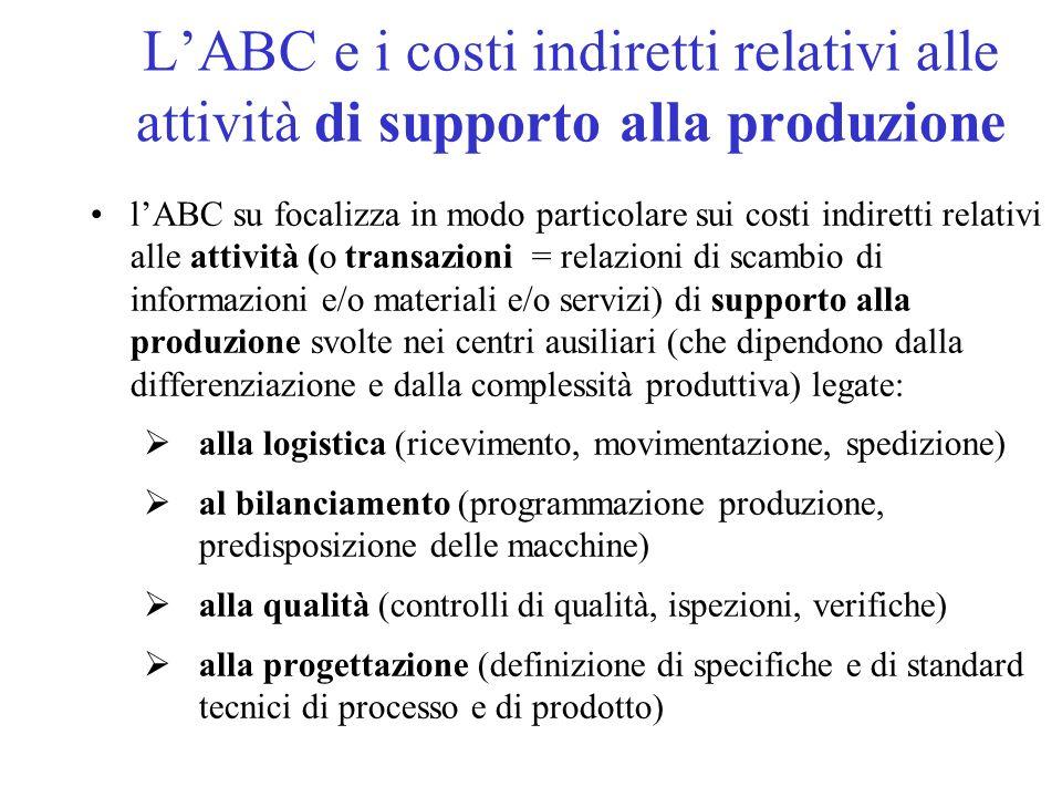 L'ABC e i costi indiretti relativi alle attività di supporto alla produzione
