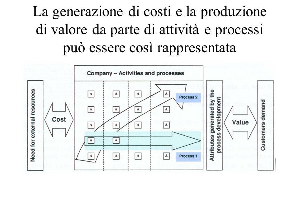 La generazione di costi e la produzione di valore da parte di attività e processi può essere così rappresentata