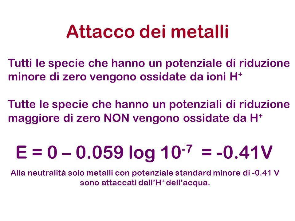 Attacco dei metalli E = 0 – 0.059 log 10-7 = -0.41V