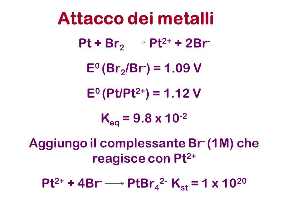 Aggiungo il complessante Br- (1M) che reagisce con Pt2+