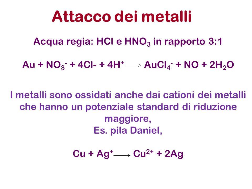 Attacco dei metalli Acqua regia: HCl e HNO3 in rapporto 3:1