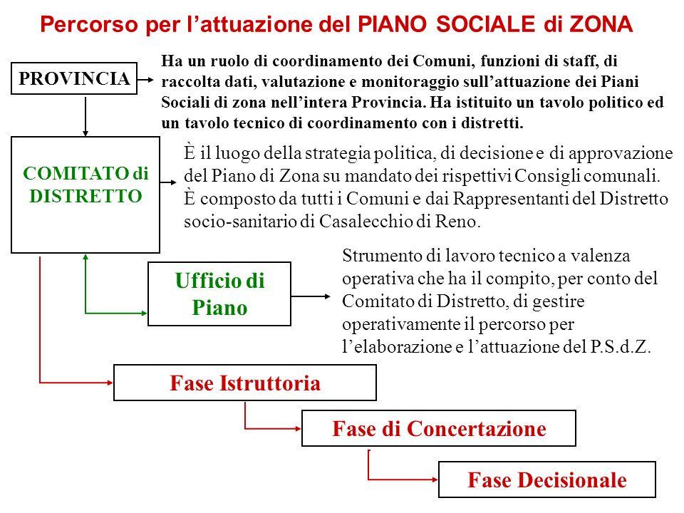Percorso per l'attuazione del PIANO SOCIALE di ZONA