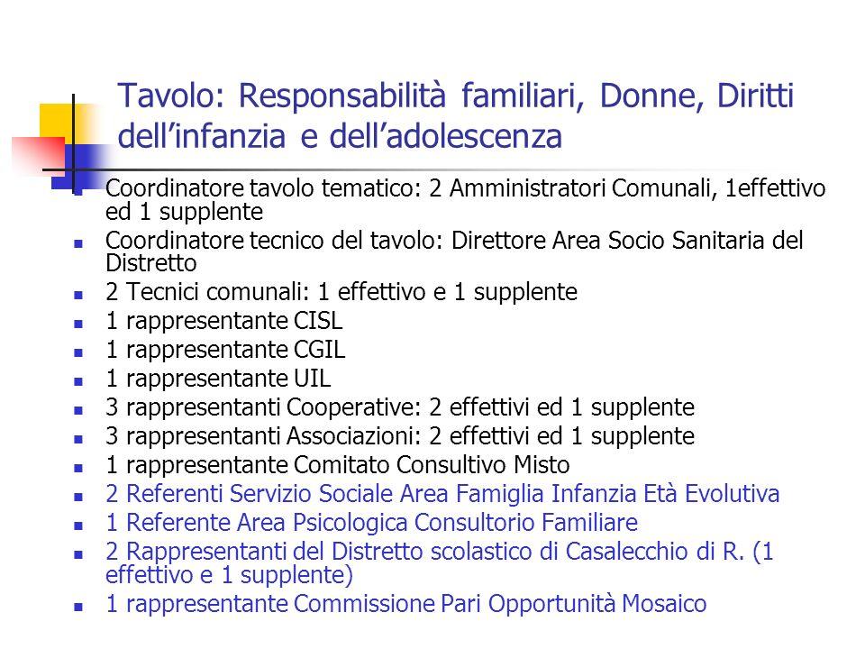 Tavolo: Responsabilità familiari, Donne, Diritti dell'infanzia e dell'adolescenza