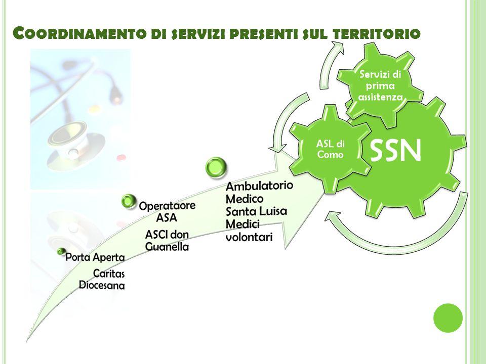 Coordinamento di servizi presenti sul territorio