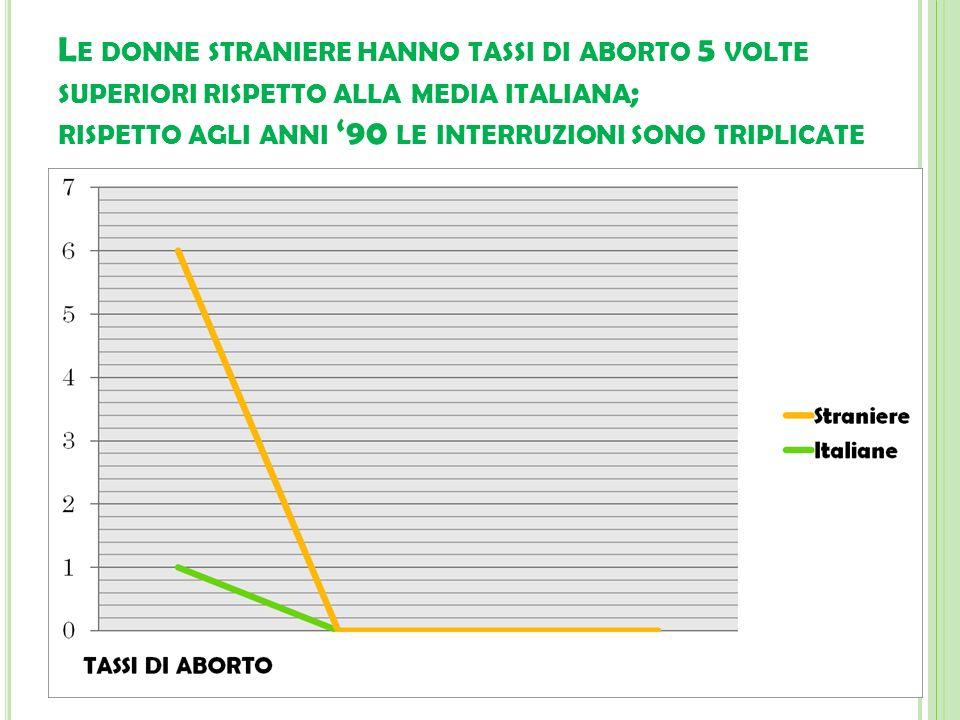 Le donne straniere hanno tassi di aborto 5 volte superiori rispetto alla media italiana; rispetto agli anni '90 le interruzioni sono triplicate