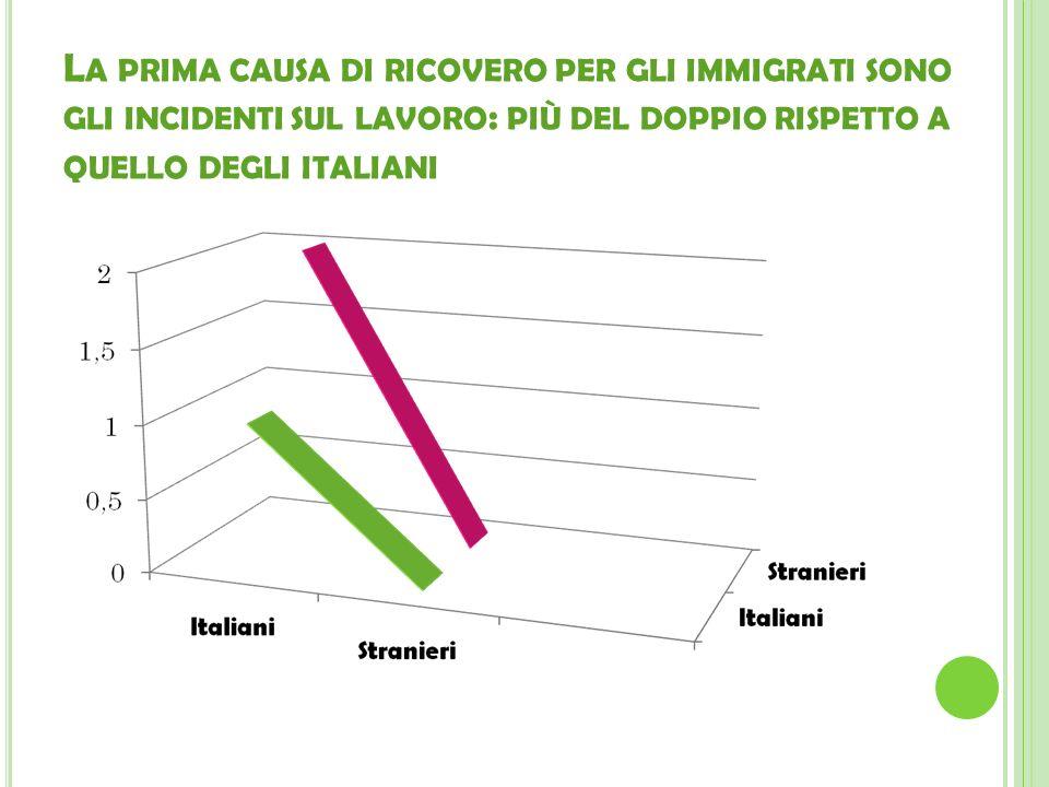 La prima causa di ricovero per gli immigrati sono gli incidenti sul lavoro: più del doppio rispetto a quello degli italiani