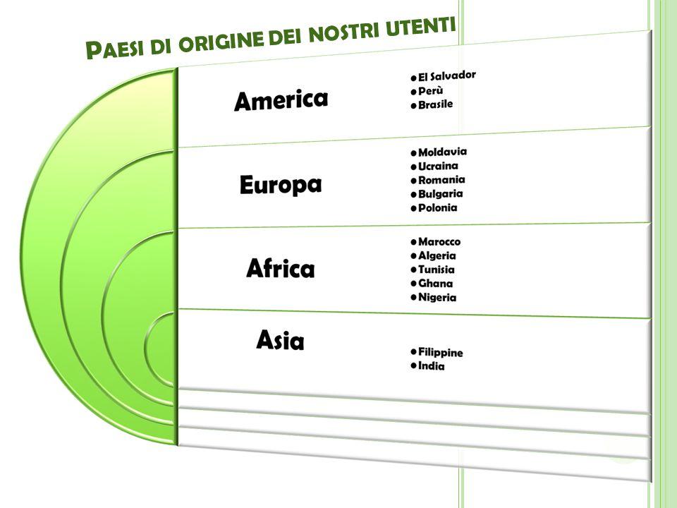 Paesi di origine dei nostri utenti